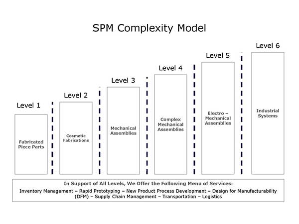 Complexity Model - Special Products & Mfg., Inc. - Rockwall (DFW) TX